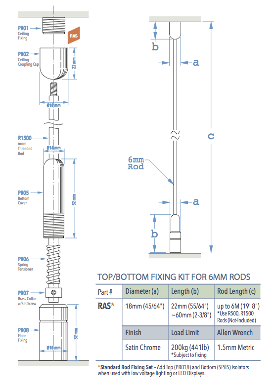 Specifications for RAS